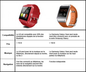 comparatif-montre-samsung-gear