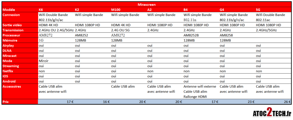 comparatif cle usb wifi mirascreen